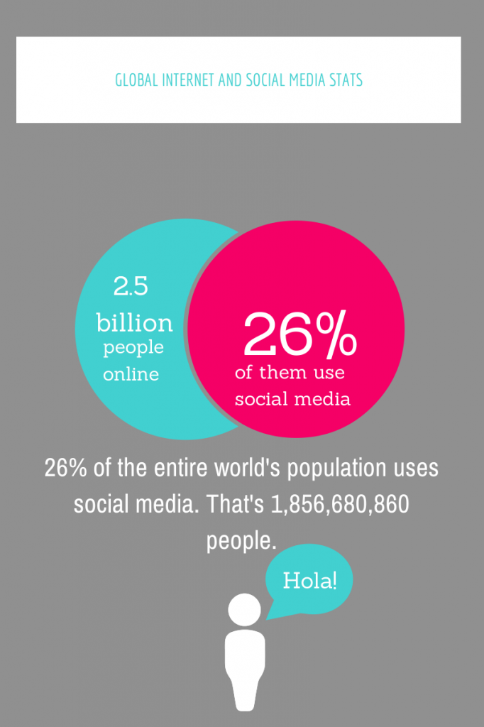 global social media stats at a glance