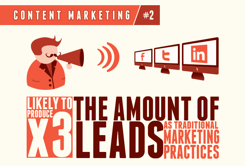 3x leads - content marketing