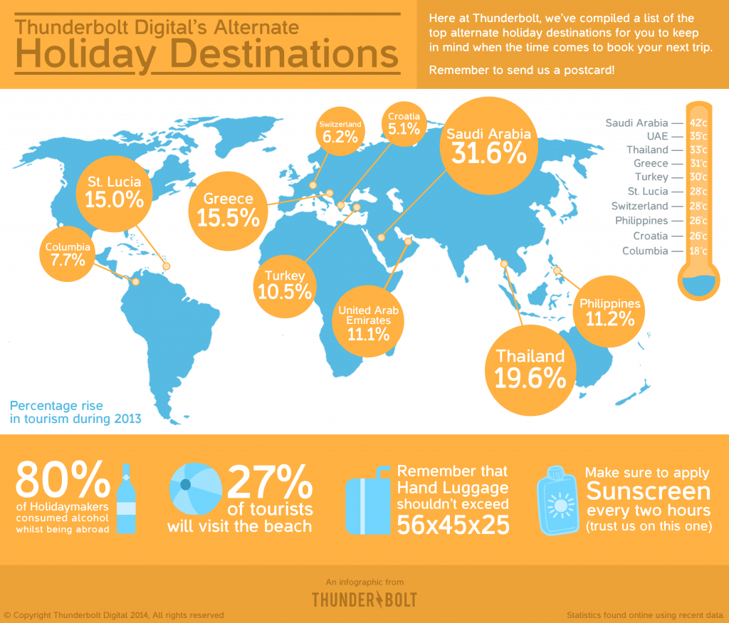 Holiday Destinations | Thunderbolt